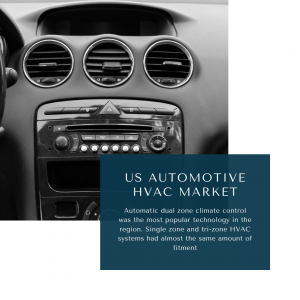 infographic: US Automotive HVAC Market, US Automotive HVAC Market Size, US Automotive HVAC Market Trends, US Automotive HVAC Market Forecast, US Automotive HVAC Market Risks, US Automotive HVAC Market Report, US Automotive HVAC Market Share