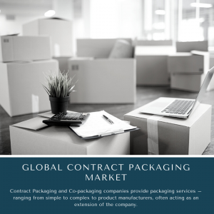 infographic: Contract Packaging Market , Contract Packaging Market Size, Contract Packaging Market Trends, Contract Packaging Market Forecast, Contract Packaging Market Risks, Contract Packaging Market Report, Contract Packaging Market Share