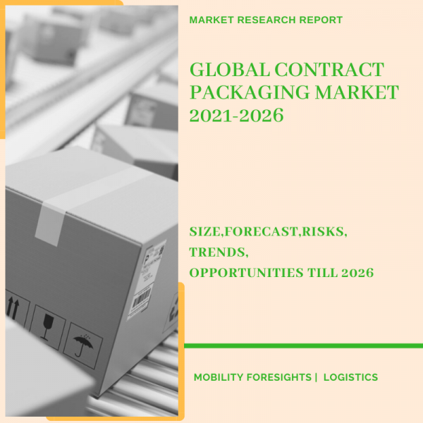 Contract Packaging Market