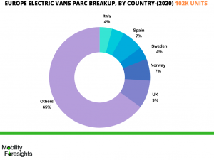 infographic: electric commercial vehicle market growth, Electric Commercial Vehicle Market, Electric Commercial Vehicle Market Size, Electric Commercial Vehicle Market Trends, Electric Commercial Vehicle Market Forecast, Electric Commercial Vehicle Market Risks, Electric Commercial Vehicle Market Report, Electric Commercial Vehicle Market Share