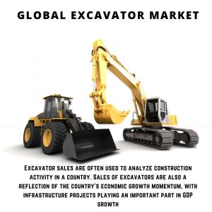 infographic: Excavator Market, Excavator Market Size, Excavator Market Trends, Excavator Market Forecast, Excavator Market Risks, Excavator Market Report, Excavator Market Share