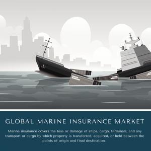 infographic: Marine Insurance Market, Marine Insurance Market Size, Marine Insurance Market Trends, Marine Insurance Market Forecast, Marine Insurance Market Risks, Marine Insurance Market Report, Marine Insurance Market Share