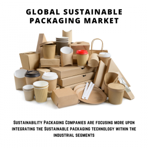 infographic: Sustainable Packaging Market , Sustainable Packaging Market Size, Sustainable Packaging Market Trends, Sustainable Packaging Market Forecast, Sustainable Packaging Market Risks, Sustainable Packaging Market Report, Sustainable Packaging Market Share