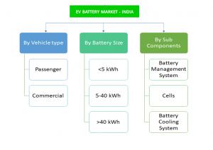 infographic: India EV Battery Market , India EV Battery Market Size, India EV Battery Market Trends, India EV Battery Market Forecast, India EV Battery Market Risks, India EV Battery Market Report, India EV Battery Market Share