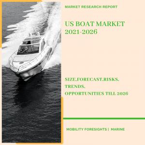 US Boat Market