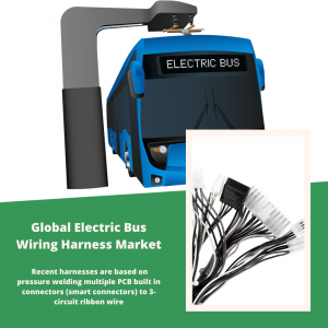 infographic: Electric Bus Wiring Harness Market, Electric Bus Wiring Harness Market Size, Electric Bus Wiring Harness Market Trends, Electric Bus Wiring Harness Market Forecast, Electric Bus Wiring Harness Market Risks, Electric Bus Wiring Harness Market Report, Electric Bus Wiring Harness Market Share