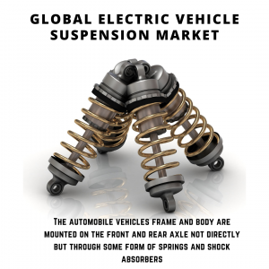 infographic: Electric Vehicle Suspension Market, Electric Vehicle Suspension Market Size, Electric Vehicle Suspension Market Trends, Electric Vehicle Suspension Market Forecast, Electric Vehicle Suspension Market Risks, Electric Vehicle Suspension Market Report, Electric Vehicle Suspension Market Share