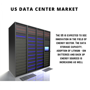 infographic: US Data Center Market, US Data Center Market Size, US Data Center Market Trends, US Data Center Market Forecast, US Data Center Market Risks, US Data Center Market Report, US Data Center Market Share