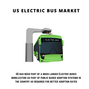 infographic: US Electric Bus Market , US Electric Bus Market Size, US Electric Bus Market Trends, US Electric Bus Market Forecast, US Electric Bus Market Risks, US Electric Bus Market Report, US Electric Bus Market Share