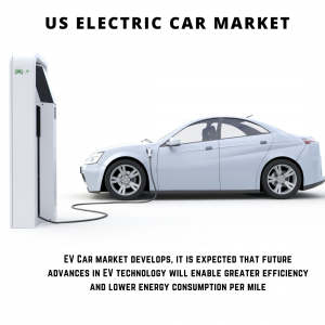 infographic: US Electric Car Market, US Electric Car Market Size, US Electric Car Market Trends, US Electric Car Market Forecast, US Electric Car Market Risks, US Electric Car Market Report, US Electric Car Market Share