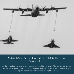 infographic: Air To Air Refueling Market, Air To Air Refueling Market Size, Air To Air Refueling Market Trends, Air To Air Refueling Market Forecast, Air To Air Refueling Market Risks, Air To Air Refueling Market Report, Air To Air Refueling Market Share