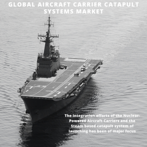 infographic: Aircraft Carrier Catapult Systems Market, Aircraft Carrier Catapult Systems Market Size, Aircraft Carrier Catapult Systems Market Trends, Aircraft Carrier Catapult Systems Market Forecast, Aircraft Carrier Catapult Systems Market Risks, Aircraft Carrier Catapult Systems Market Report, Aircraft Carrier Catapult Systems Market Share