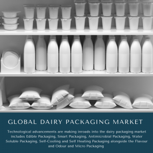 infographic: Dairy Packaging Market, Dairy Packaging Market Size, Dairy Packaging Market Trends, Dairy Packaging Market Forecast, Dairy Packaging Market Risks, Dairy Packaging Market Report, Dairy Packaging Market Share