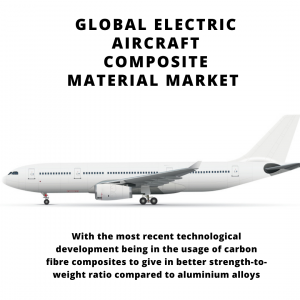 infographic: Electric Aircraft Composite Material Market , Electric Aircraft Composite Material Market Size, Electric Aircraft Composite Material Market Trends, Electric Aircraft Composite Material Market Forecast, Electric Aircraft Composite Material Market Risks, Electric Aircraft Composite Material Market Report, Electric Aircraft Composite Material Market Share