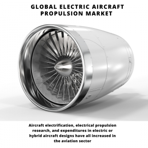 infographic: Electric Aircraft Propulsion Market, Electric Aircraft Propulsion Market Size, Electric Aircraft Propulsion Market Trends, Electric Aircraft Propulsion Market Forecast, Electric Aircraft Propulsion Market Risks, Electric Aircraft Propulsion Market Report, Electric Aircraft Propulsion Market Share