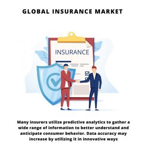 infographic: Insurance Market, Insurance Market Size, Insurance Market Trends, Insurance Market Forecast, Insurance Market Risks, Insurance Market Report, Insurance Market Share