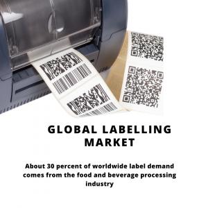 infographic: Labelling Market, Labelling Market Size, Labelling Market Trends, Labelling Market Forecast, Labelling Market Risks, Labelling Market Report, Labelling Market Share