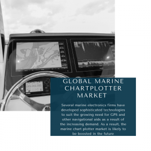 infographic: Marine Chartplotter Market, Marine Chartplotter Market Size, Marine Chartplotter Market Trends, Marine Chartplotter Market Forecast, Marine Chartplotter Market Risks, Marine Chartplotter Market Report, Marine Chartplotter Market Share