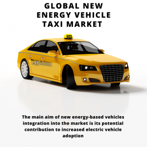 infographic: New Energy Vehicle Taxi Market , New Energy Vehicle Taxi Market Size, New Energy Vehicle Taxi Market Trends, New Energy Vehicle Taxi Market Forecast, New Energy Vehicle Taxi Market Risks, New Energy Vehicle Taxi Market Report, New Energy Vehicle Taxi Market Share
