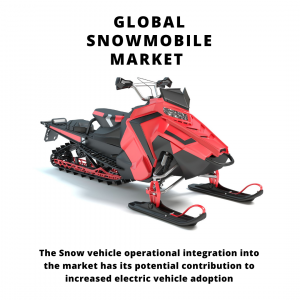 infographic: Snowmobile Market, Snowmobile Market Size, Snowmobile Market Trends, Snowmobile Market Forecast, Snowmobile Market Risks, Snowmobile Market Report, Snowmobile Market Share