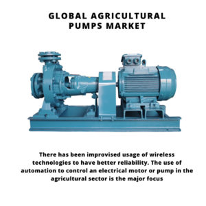 infographic: Agricultural Pumps Market, Agricultural Pumps Market Size, Agricultural Pumps Market Trends, Agricultural Pumps Market Forecast, Agricultural Pumps Market Risks, Agricultural Pumps Market Report, Agricultural Pumps Market Share